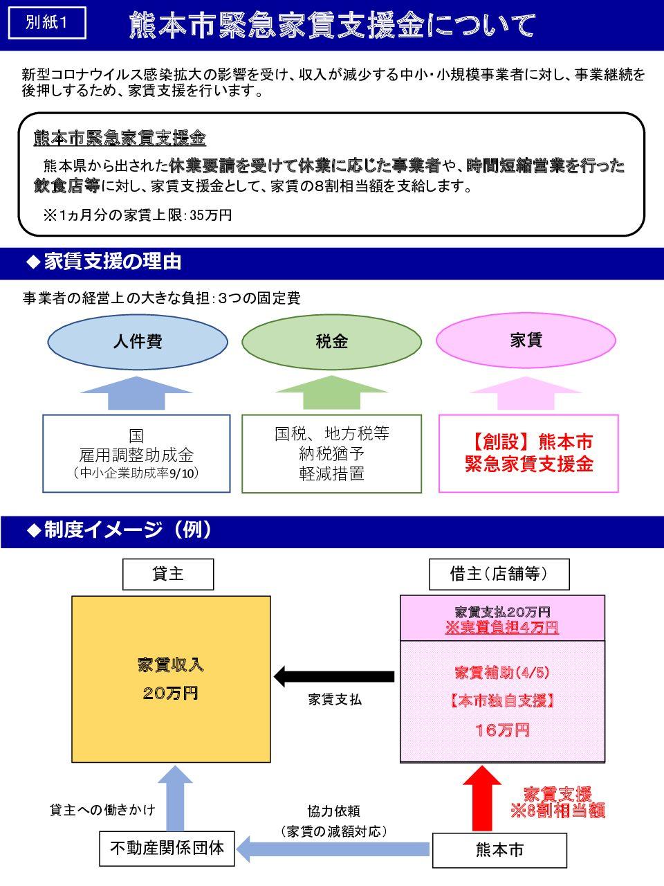 【熊本市】熊本市緊急家賃支援金について
