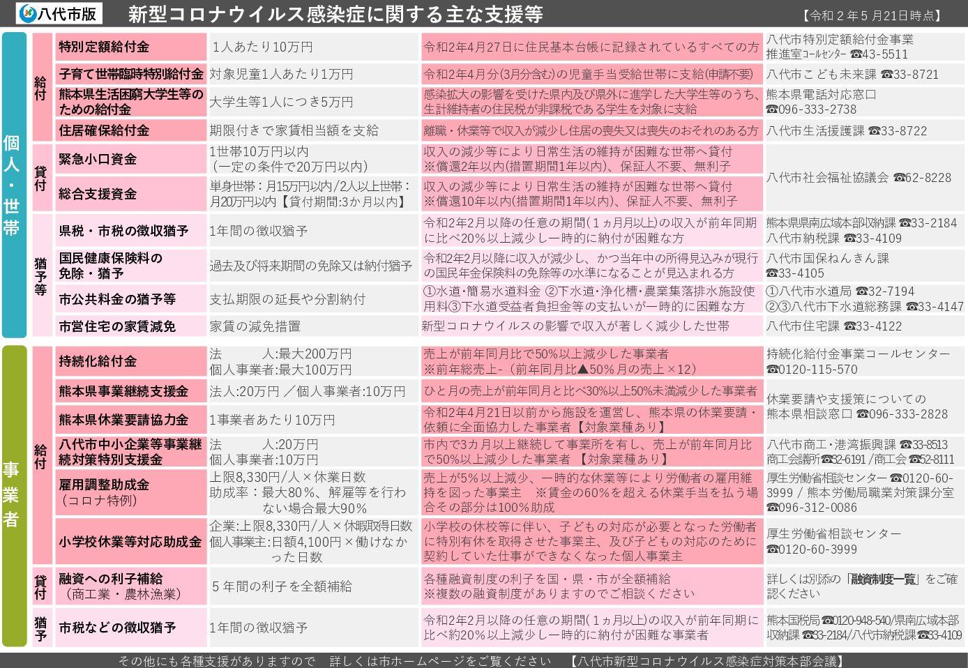 【八代市】新型コロナウイルス感染症支援策