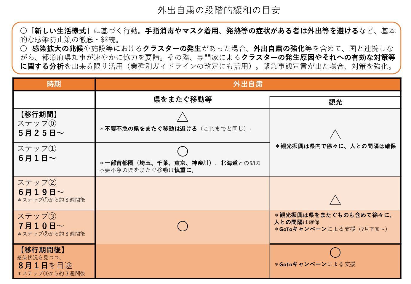 【お知らせ】外出自粛の段階的緩和の目安(熊本県)