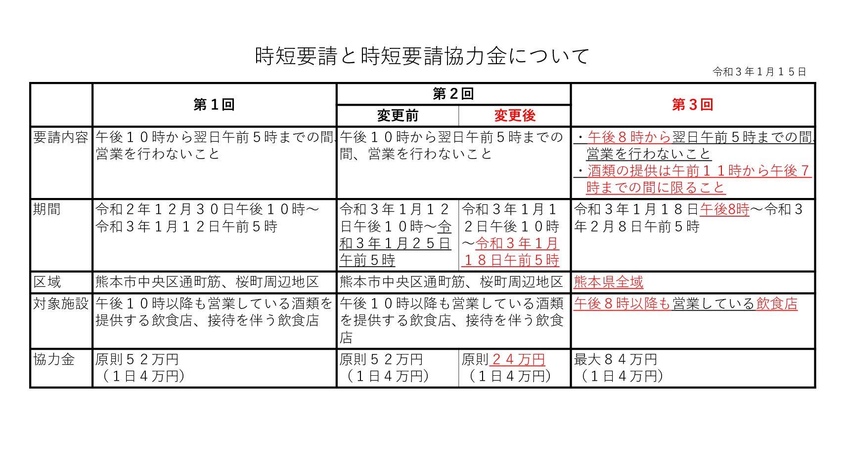 【1月18日更新】熊本県時短要請協力金について